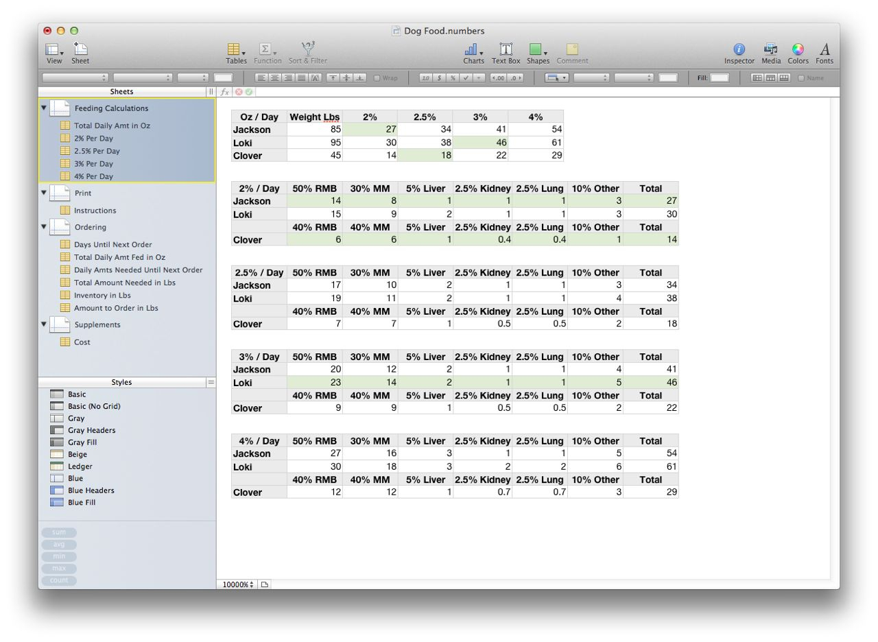 Raw Feeding Spreadsheet Throughout Build Your Own Dog Food Spreadsheet, Part 1  Our Life   Dogs