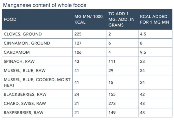 Raw Feeding Spreadsheet With Making A Complete Raw Diet For Dogs