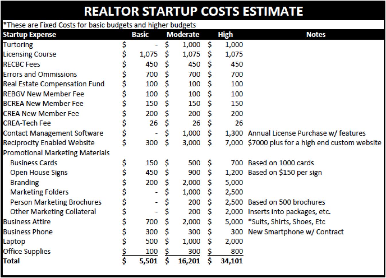 Real Estate Agent Expenses Spreadsheet For Real Estate Agent Budget Template Excel Free Expense Trackingsheet