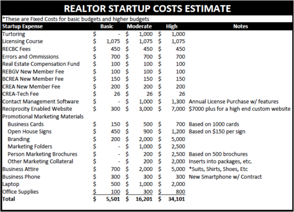Real Estate Agent Expenses Spreadsheet For Real Estate Agent Budget Template Excel Free Expense Trackingsheet