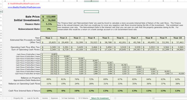Real Estate Deal Analyzer Spreadsheet Inside Rental Income Property Analysis Excel Spreadsheet