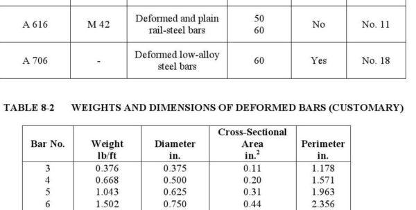 Rebar Development Length Spreadsheet Pertaining To Chapter 8  Rebar Cages  Pile Buck Magazine