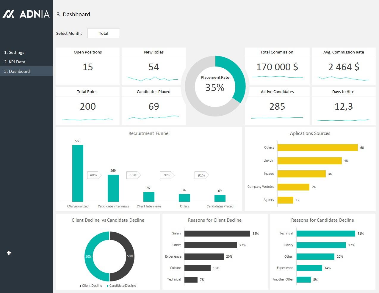 Recruiting Metrics Spreadsheet Pertaining To Hr Recruitment Dashboard Template  Adnia Solutions