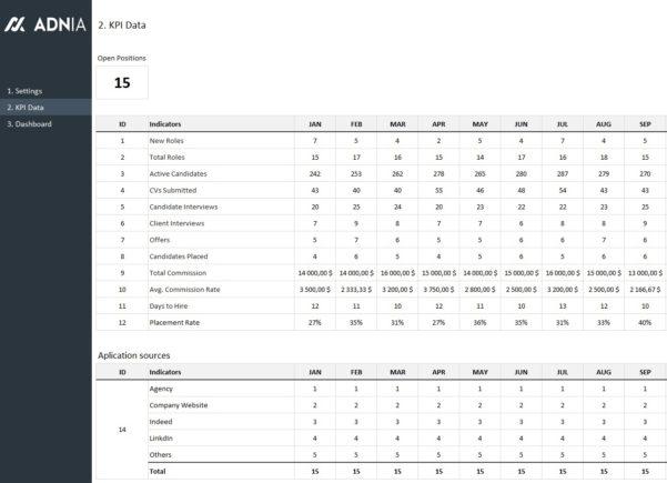 Recruiting Metrics Spreadsheet Throughout Hr Recruitment Dashboard Template  Adnia Solutions