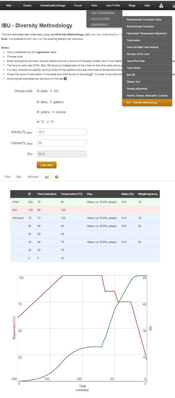 Refractometer Calculator Spreadsheet Regarding Ibu Calculator  Diversity Methodology Fwh, Boil And Whirlpool