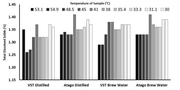 Refractometer Calculator Spreadsheet Regarding Measuring Total Dissolved Solids: A Refractometer Comparison