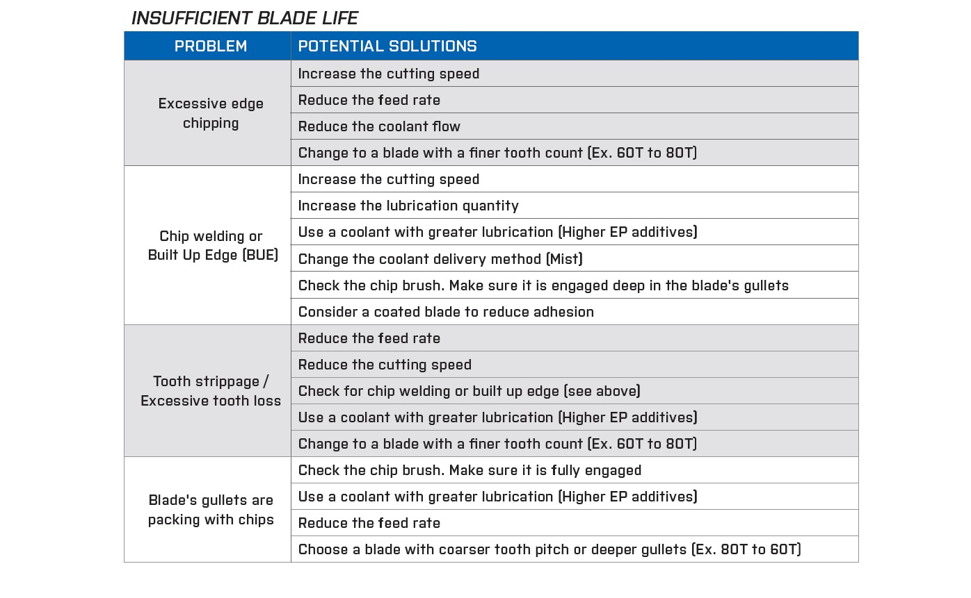 Refractometer Calculator Spreadsheet With Cost Per Cut – Lenox Industrial Metal Cutting Blog