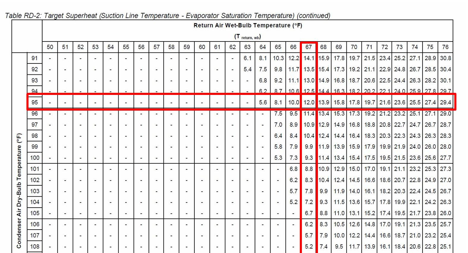 Refrigerant Tracking Spreadsheet Pertaining To How To Properly Charge An Air Conditioning System