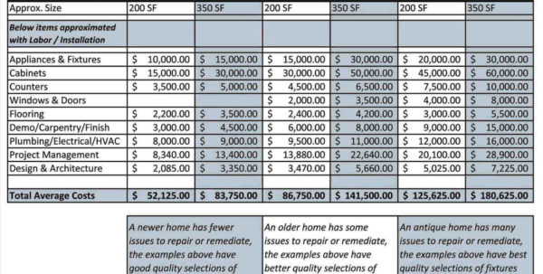 Remodeling Budget Spreadsheet Excel With Regard To Project Commercial Renovation Cost Estimator Management Spreadsheet