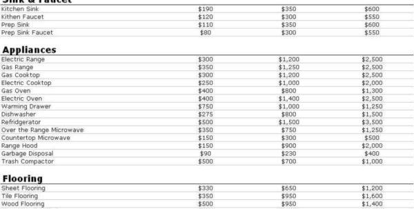 Remodeling Expense Spreadsheet In Home Remodeling Budget Planner Home Renovation Budget Spreadsheet