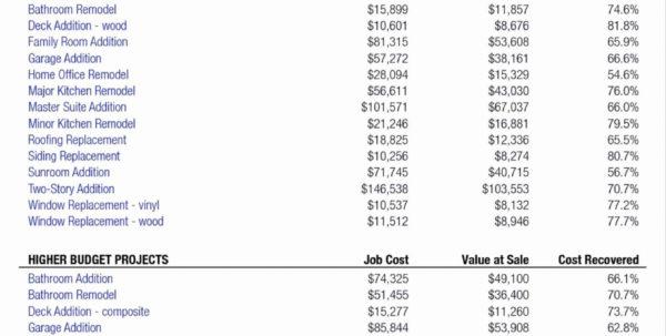 Remodeling Expense Spreadsheet In Worksheet Kitchen Remodel Budget Spreadsheet Picture Of Sheet