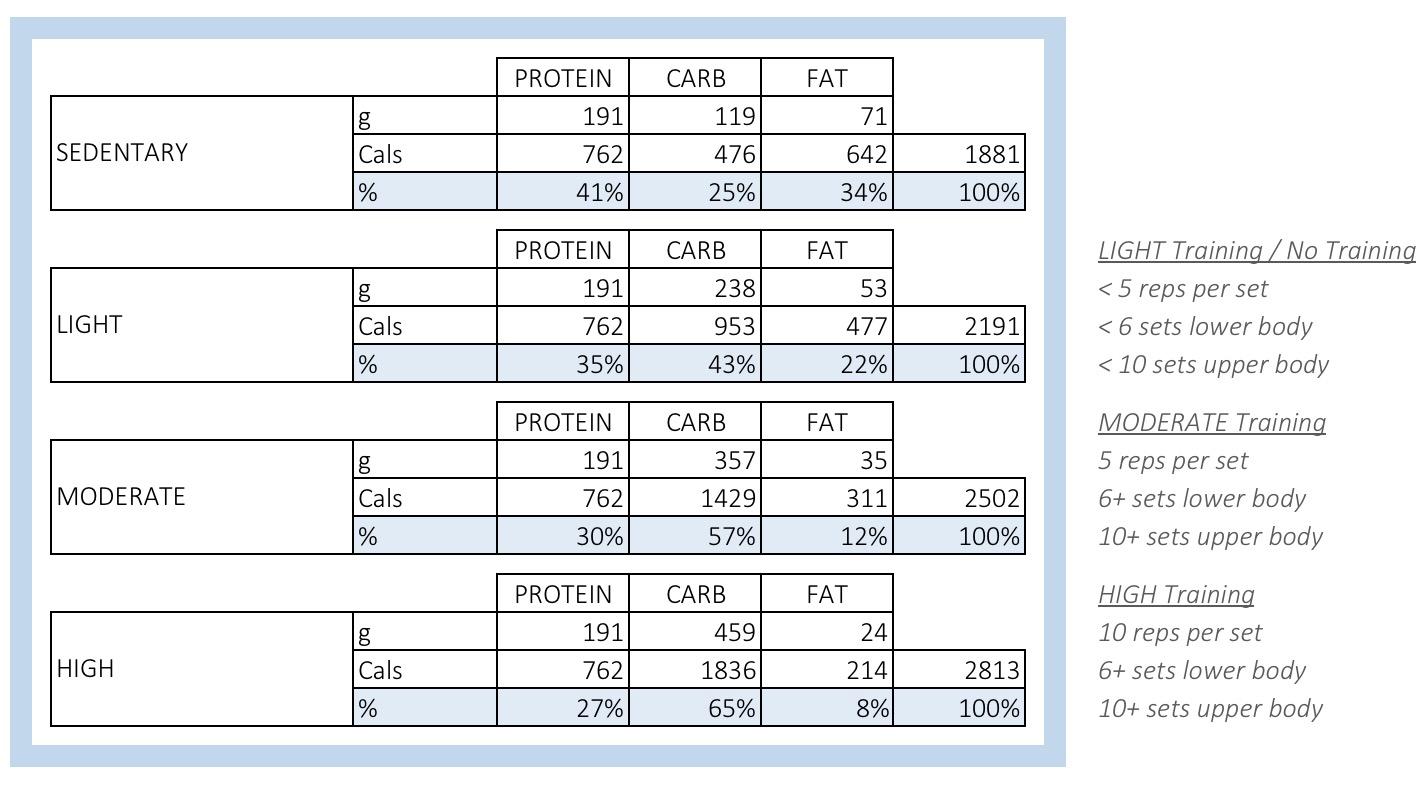 Renaissance Diet Spreadsheet For A Renaissance Diet And Iifym Calculator  Warriorwomen Strength