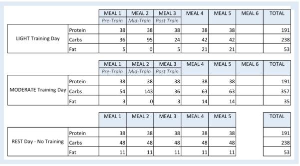 Renaissance Diet Spreadsheet Free In A Renaissance Diet And Iifym Calculator  Warriorwomen Strength