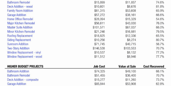 Renovation Costs Spreadsheet Inside Example Of Home Renovation Budget Excelpreadsheet Free