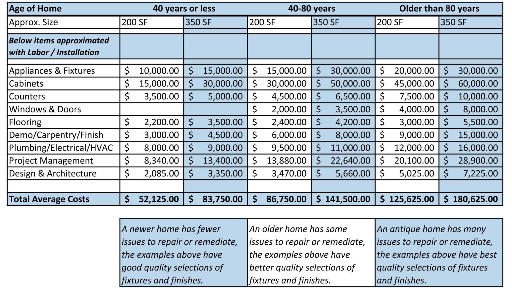 Renovation Costs Spreadsheet Regarding Renovation Budget Planner  Homebiz4U2Profit