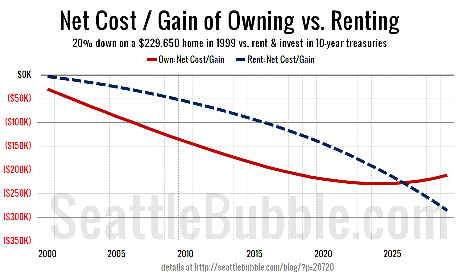 Rent Vs Buy Spreadsheet for Your Mortgaged Home Is Not An Investment • Seattle Bubble