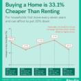 Rent Vs Buy Spreadsheet In Rent Vs. Buy: Renting Rallies, But Buying Is Still Best  Trulia