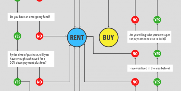 Rent Vs Buy Spreadsheet With Regard To Rent Vs Buy Templates And Calculators  Tellus Realty
