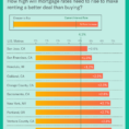 Rent Vs Sell Spreadsheet In Rent Vs. Buy: Renting Rallies, But Buying Is Still Best  Trulia