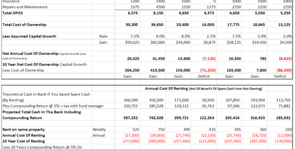Rent Vs Sell Spreadsheet Intended For The Cost Of Renting Versus Owning: Is Home Ownership Bad Business?