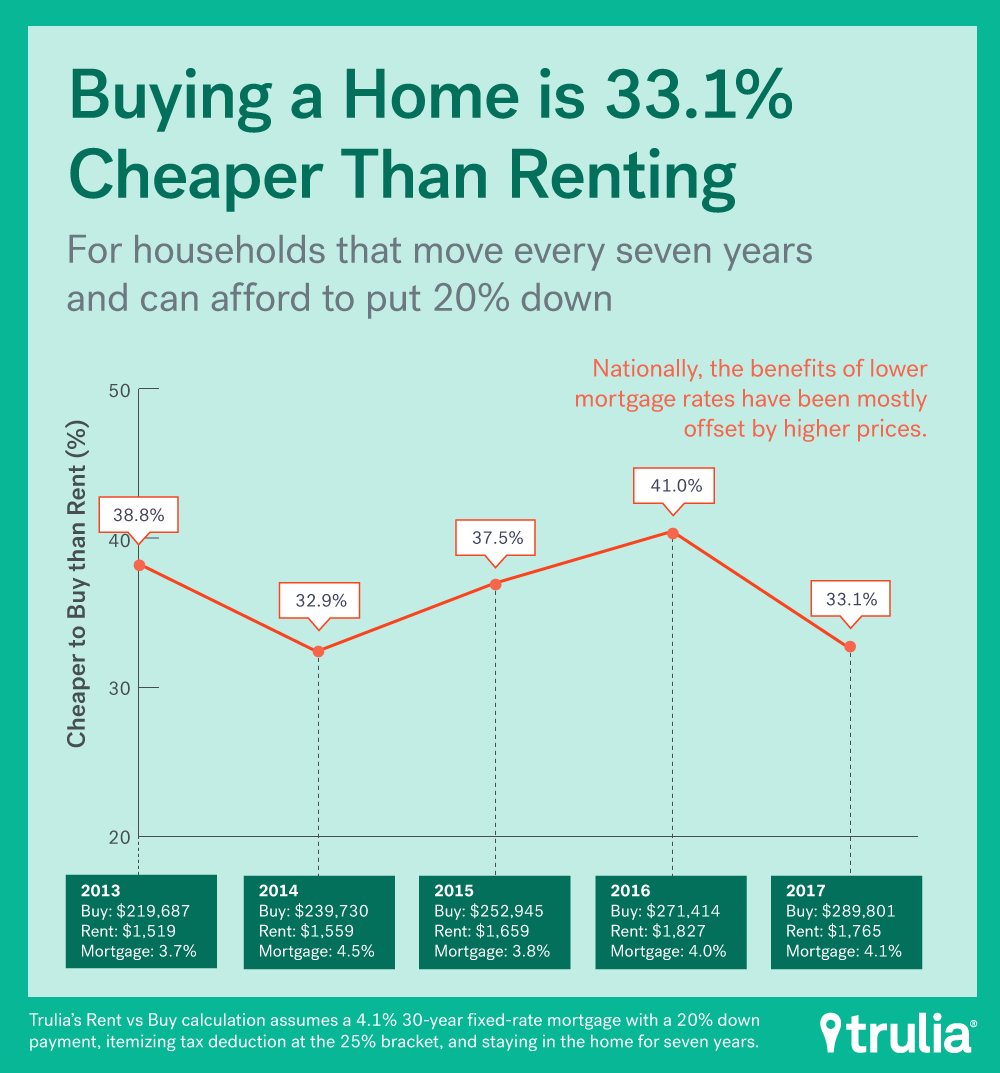 Rent Vs Sell Spreadsheet Within Rent Vs. Buy: Renting Rallies, But Buying Is Still Best  Trulia