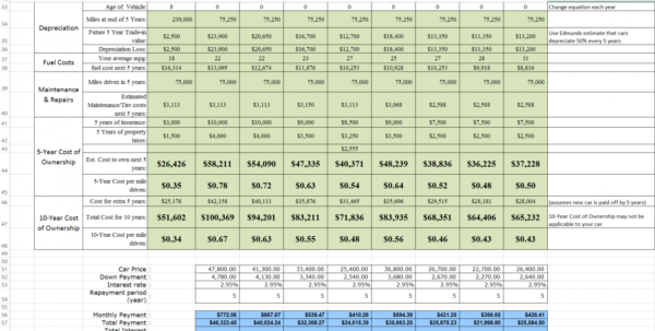 Rental Comparison Spreadsheet Throughout Car Comparison Spreadsheet Template Excel Cost Used Company