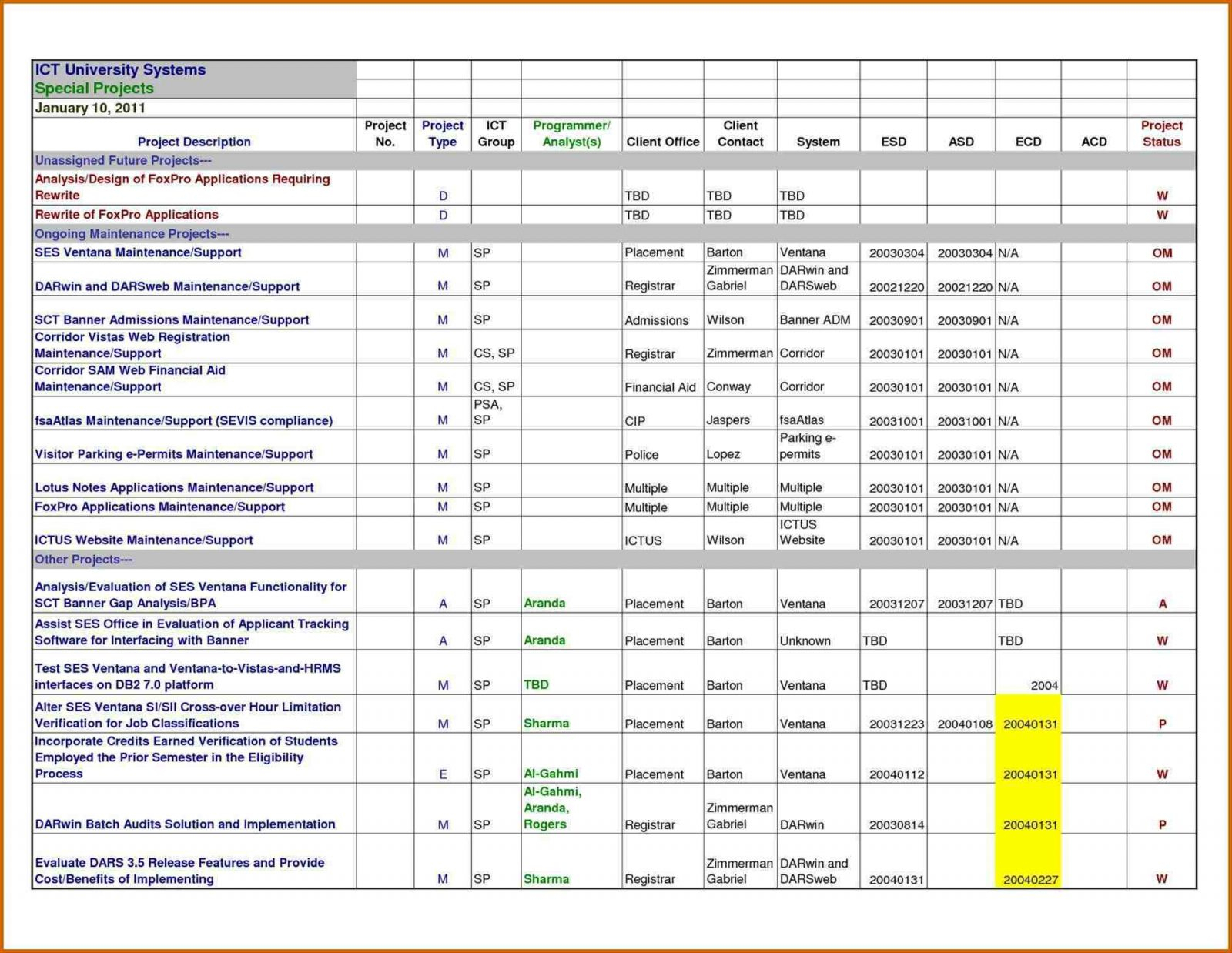 Requirements Tracking Spreadsheet In Example Of Project Tracking Excel Spreadsheet Sample Management Plan