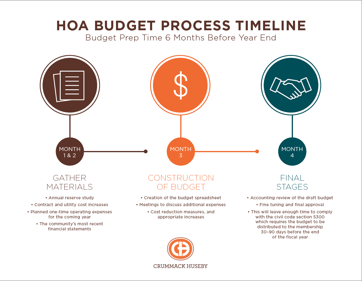 Reserve Study Spreadsheet within Your Hoa Budget Timeline And Tasks. What Should You Do First?