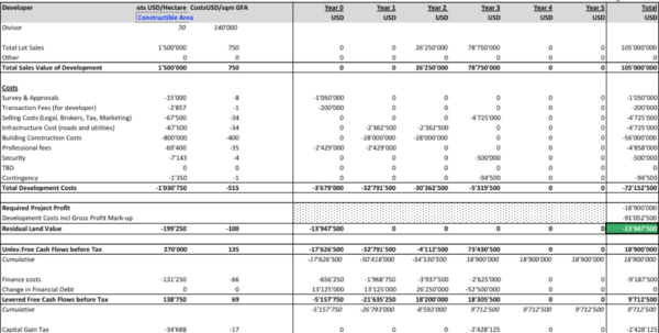 residual land value spreadsheet residual land value xls