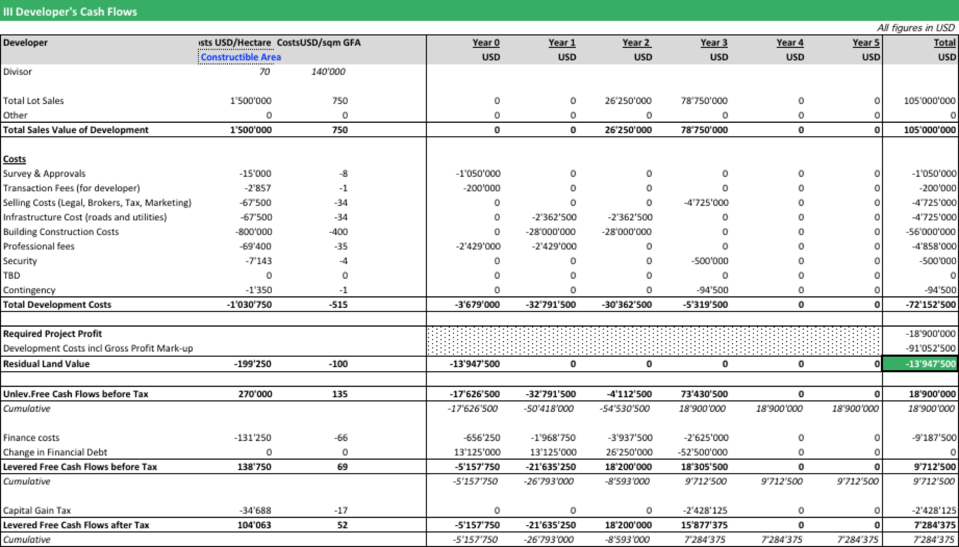Residual Land Value Spreadsheet intended for Residual Land Value Calculation  Efinancialmodels