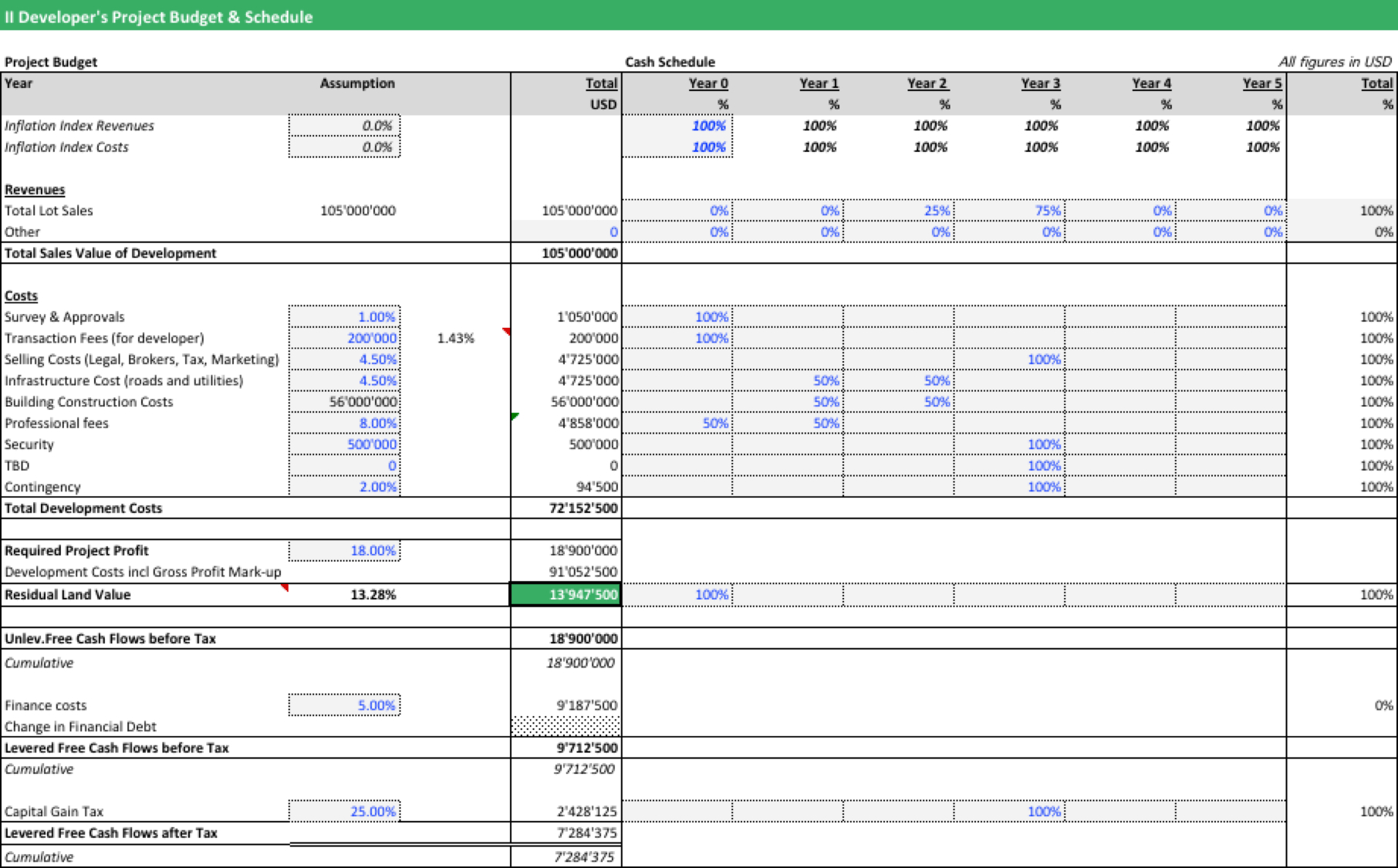 Residual Land Value Spreadsheet pertaining to Residual Land Value Calculation  Efinancialmodels