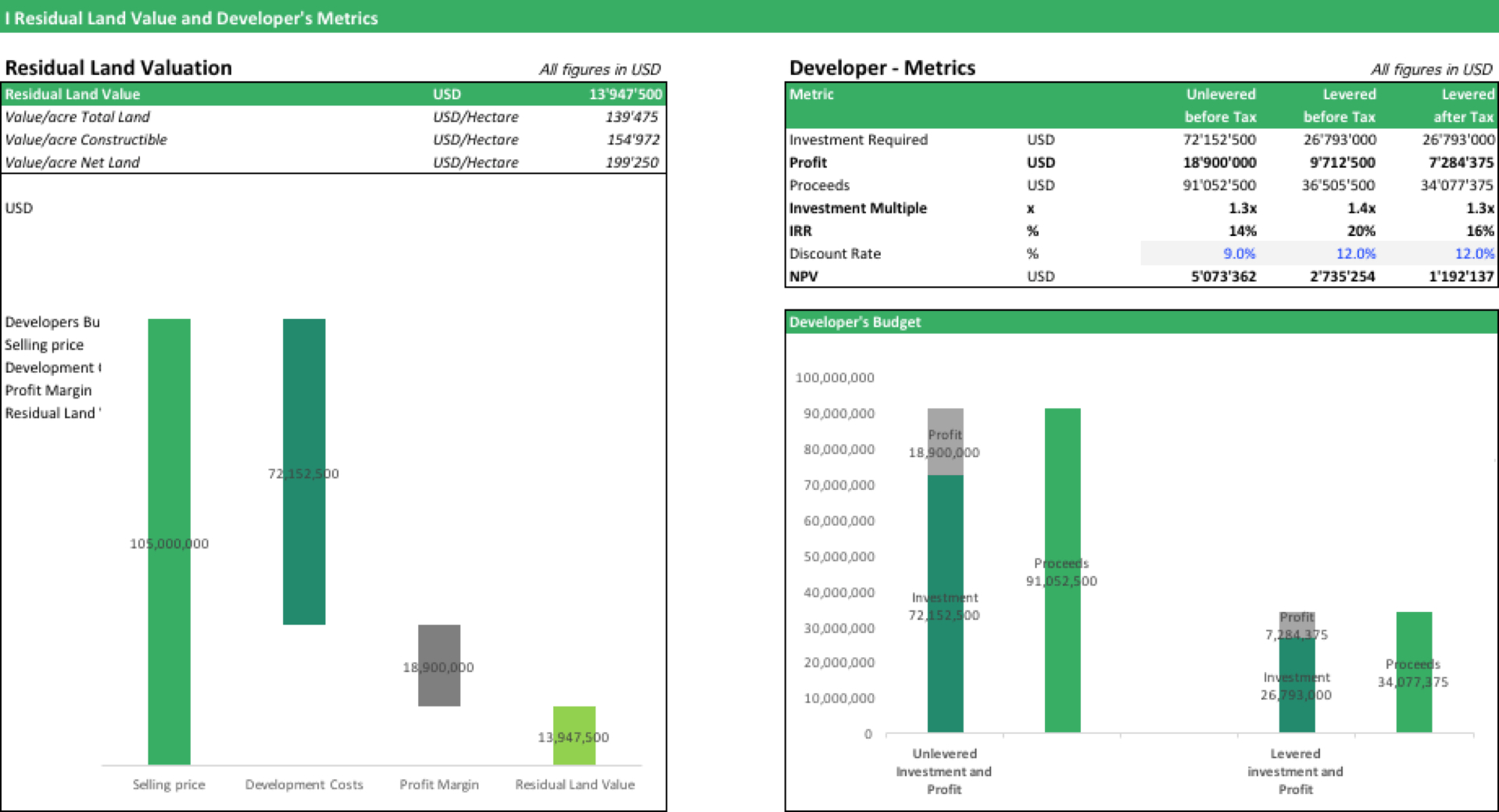 Residual Land Value Spreadsheet with Residual Land Value Calculation  Efinancialmodels