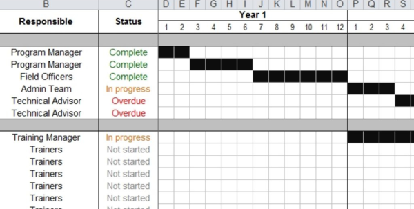 Resource Allocation Spreadsheet Template Pertaining To Work Plan Template  Tools4Dev Inside Resource Planning Spreadsheet