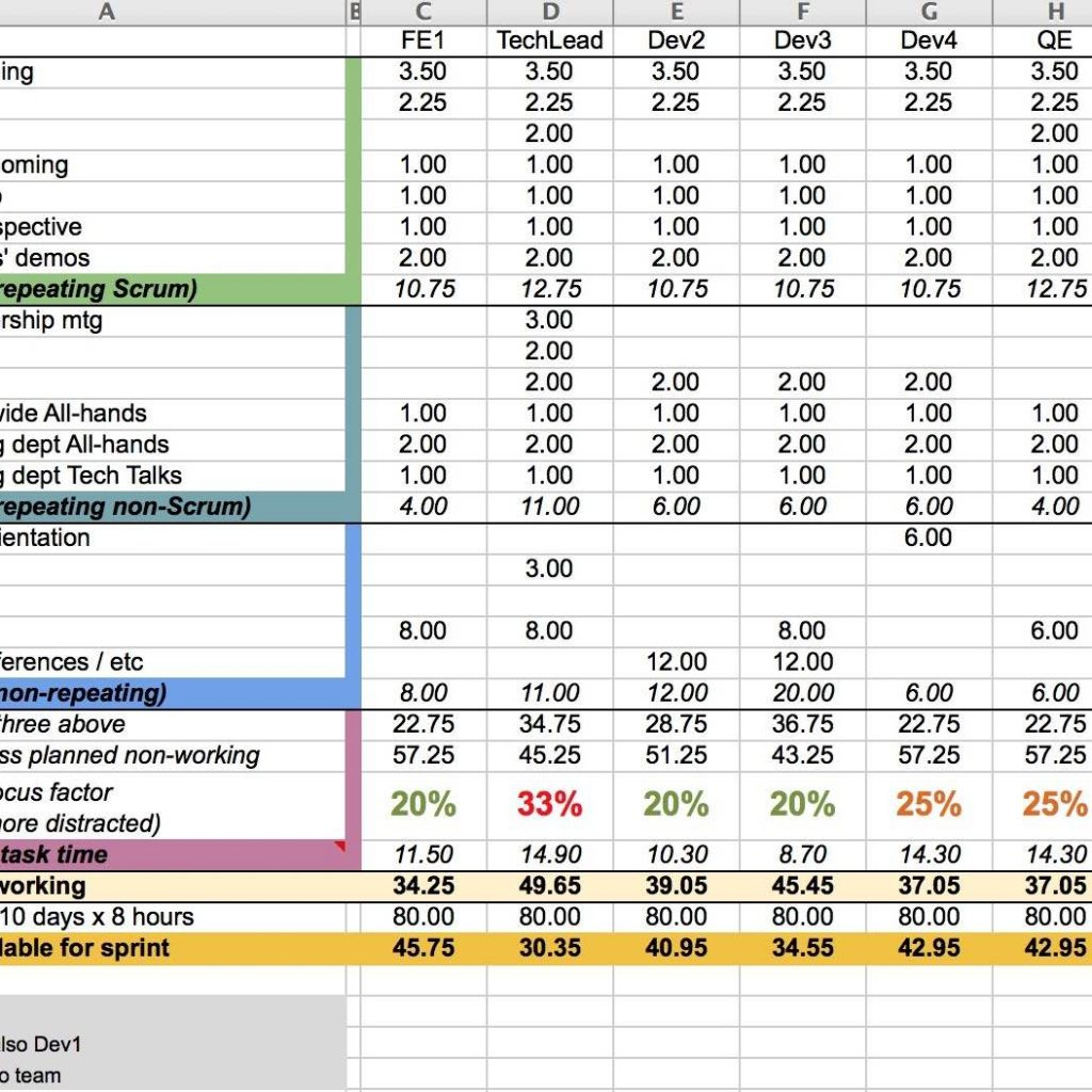 Resource Capacity Planning Template In Excel Spreadsheet With Resource Demand And Capacity Planning Excel Template With Project