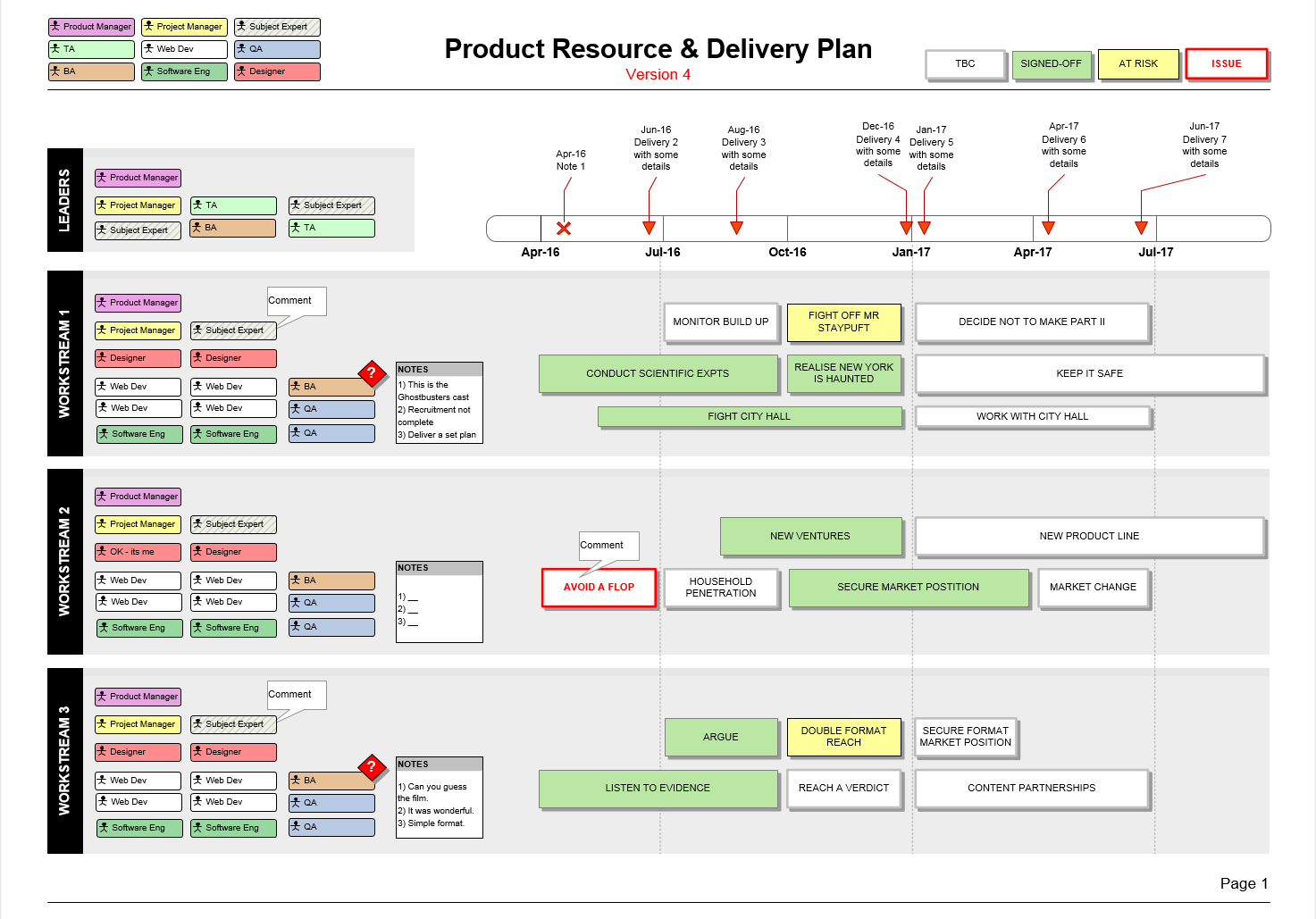 Resource Planning Spreadsheet Template In Product Resource Delivery Plan: Teams, Roles  Timeline