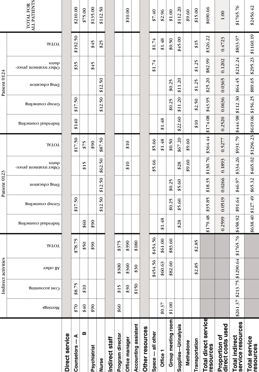 Resource Spreadsheet With Sample Monthly Resource Cost Spreadsheet  Download Table