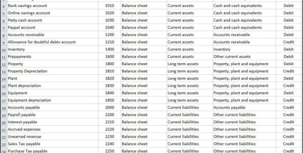 Restaurant Accounts Spreadsheet For Restaurant Accounting Chart Of Accounts  Pulpedagogen Spreadsheet