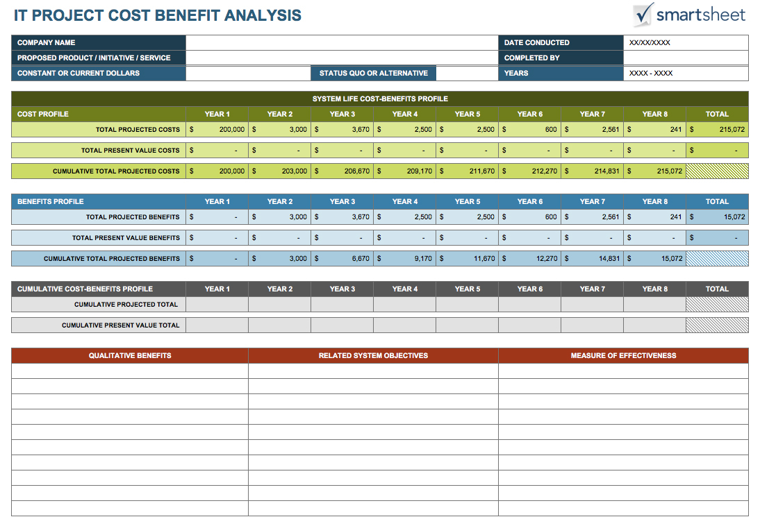 Restaurant Cost Analysis Spreadsheet Within Cost Analysis Template For Restaurant – Guatemalago