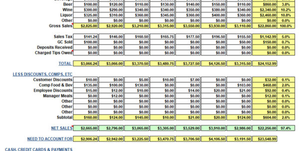 Restaurant Daily Sales Spreadsheet Pertaining To Restaurant Weekly Sales Workbook