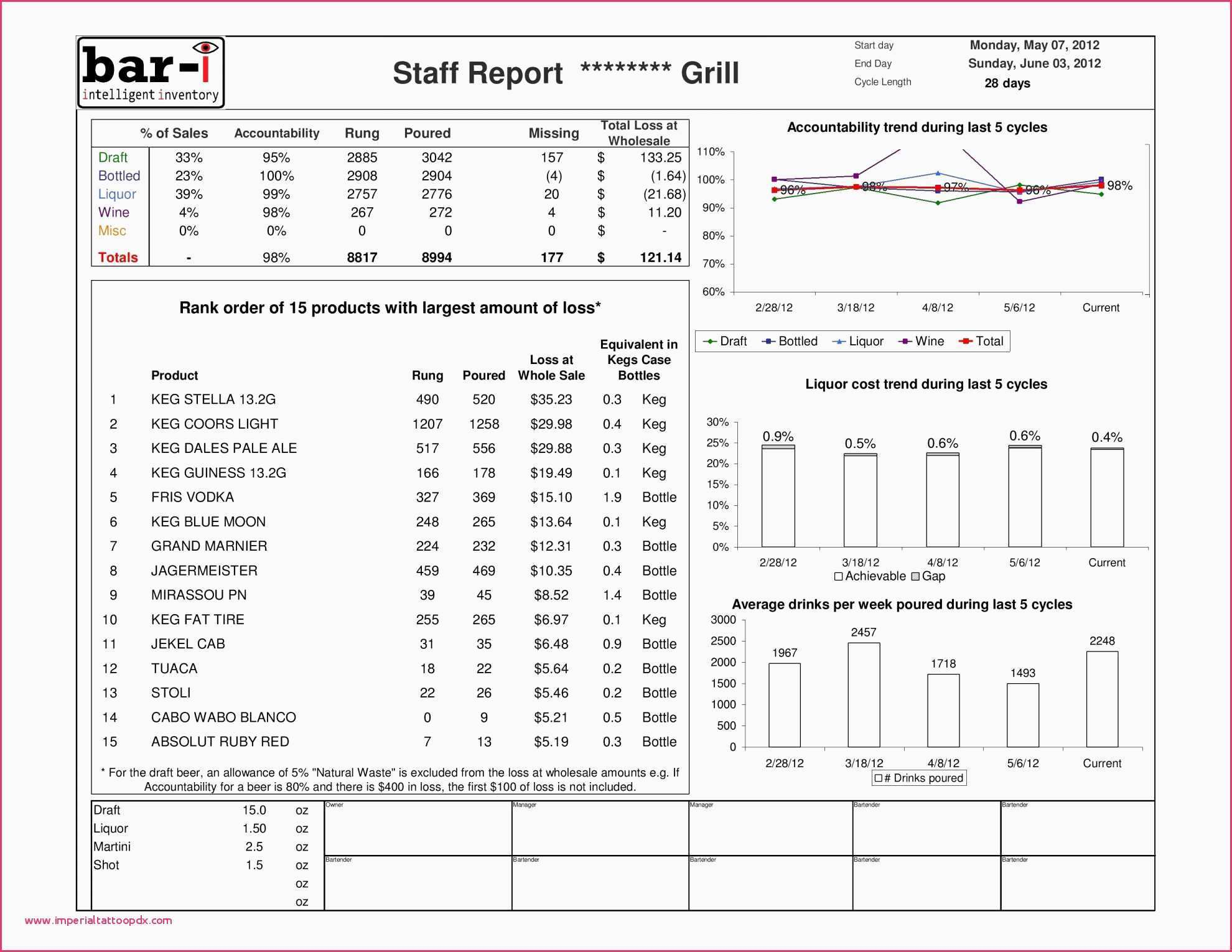 Restaurant Excel Spreadsheets Pertaining To Restaurant Inventory Spreadsheets Free Excel Spreadsheet Resume