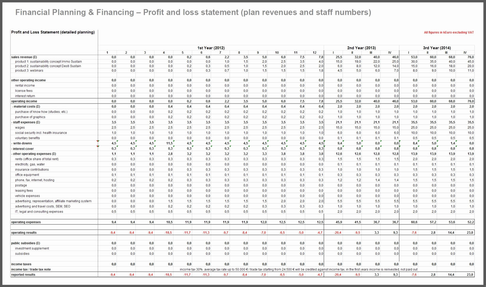 Restaurant Financial Projections Spreadsheet With Regard To Restaurant Business Plan Financial Projections Business Plan Sampl
