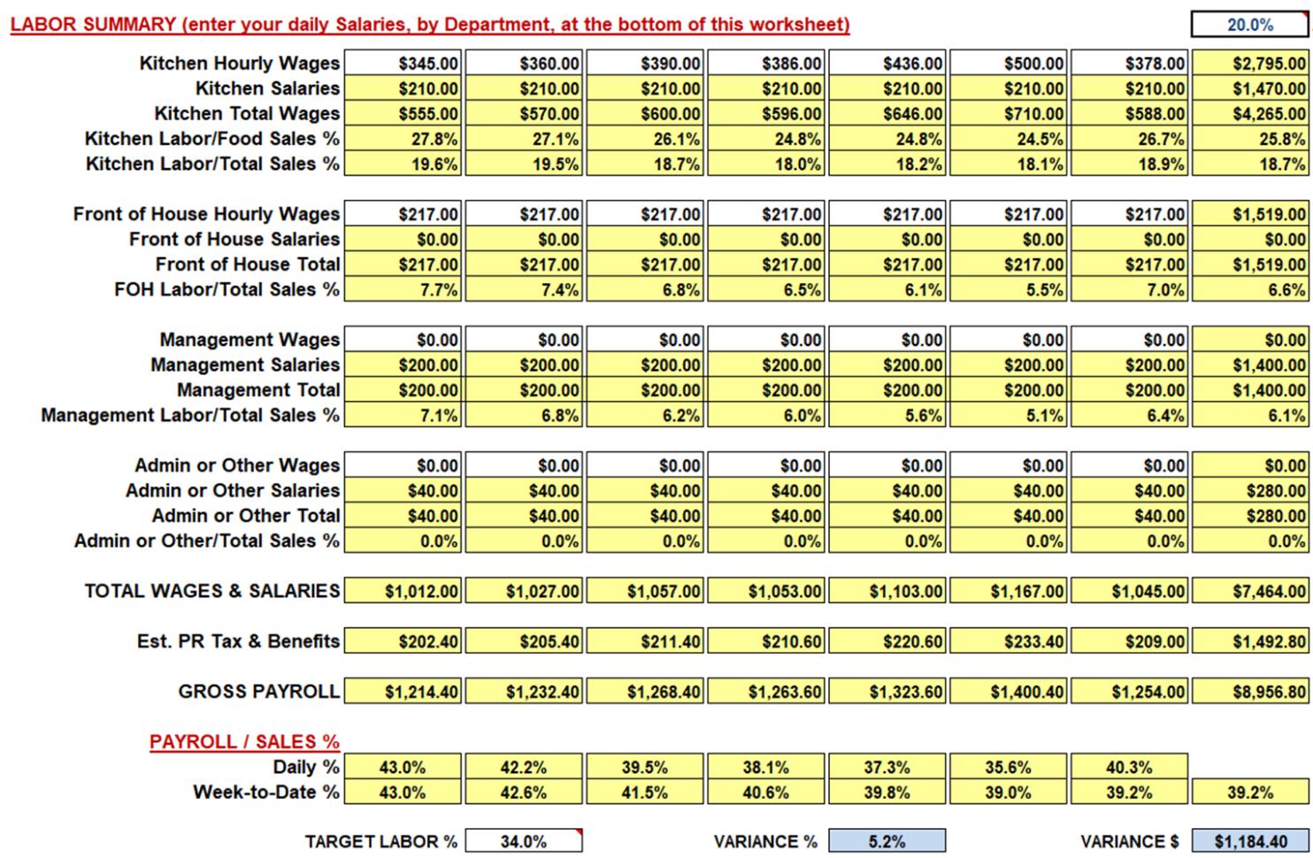 Restaurant Labor Cost Spreadsheet Within Restaurant Weekly Sales And Labor Workbook/spreadsheet