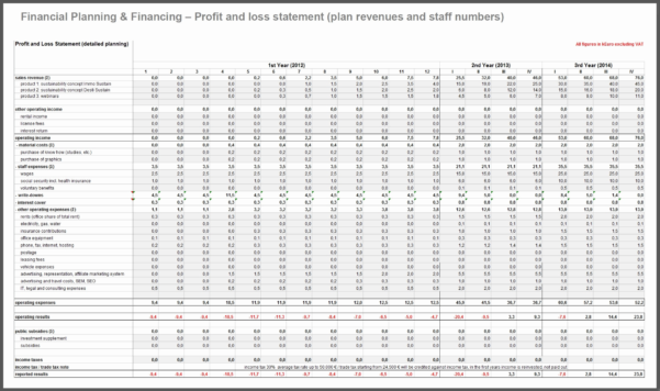 Restaurant Profit And Loss Spreadsheet Inside Business Plan Profit And Loss Template Best Of Restaurant Profit And