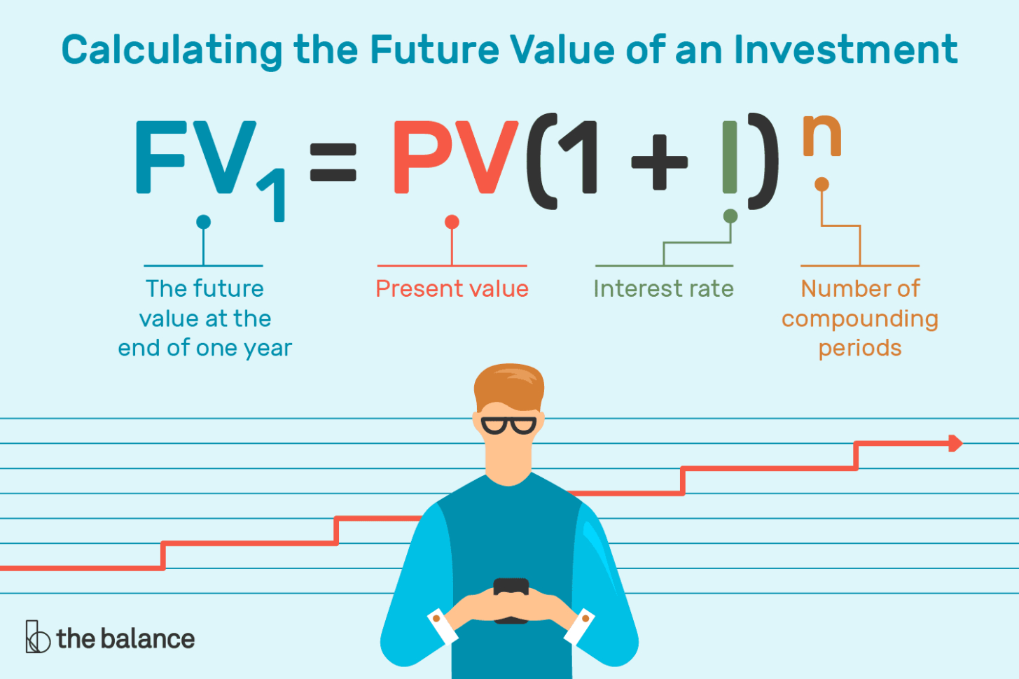 Retail Math Formulas Spreadsheet In How To Calculate The Future Value Of An Investment