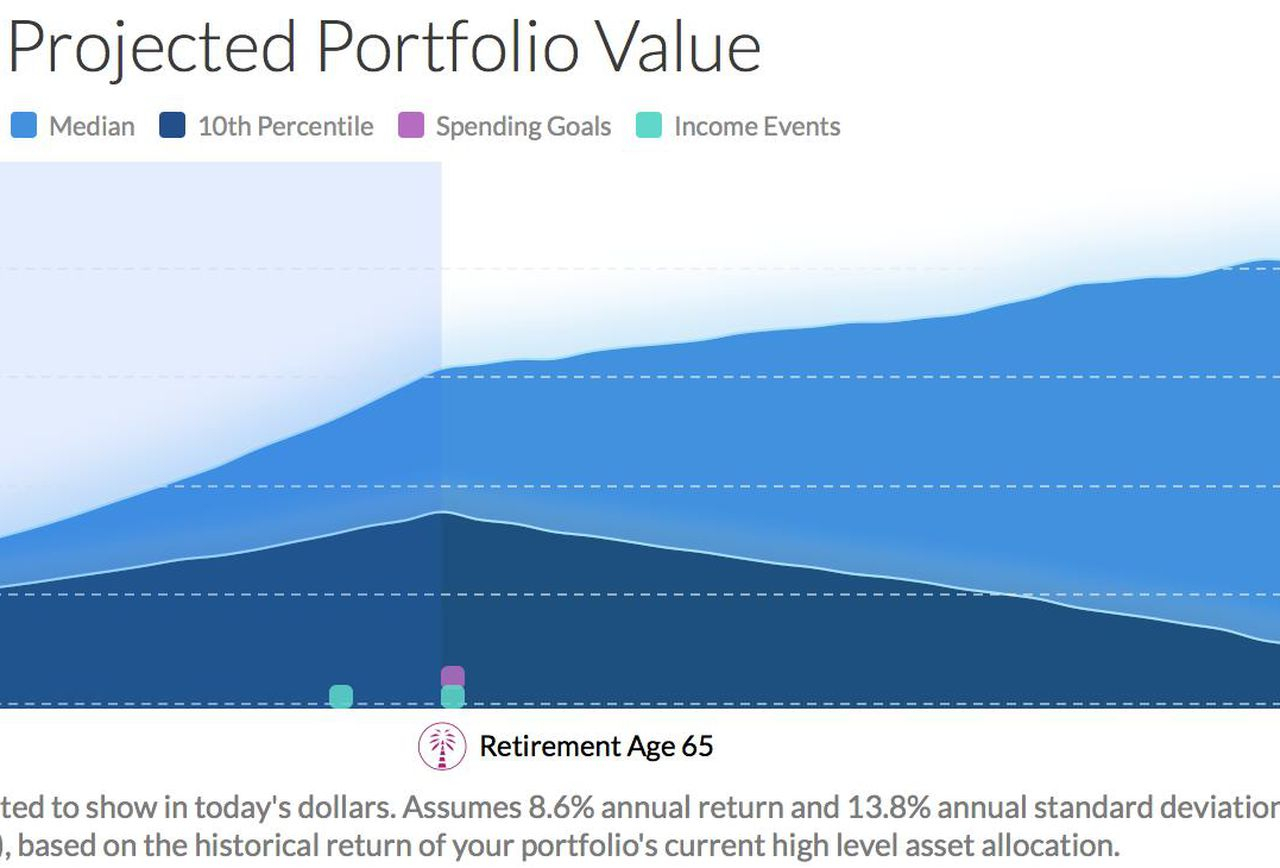 Retirement Projection Spreadsheet In 5 Excellent Retirement Calculators And All Are Free