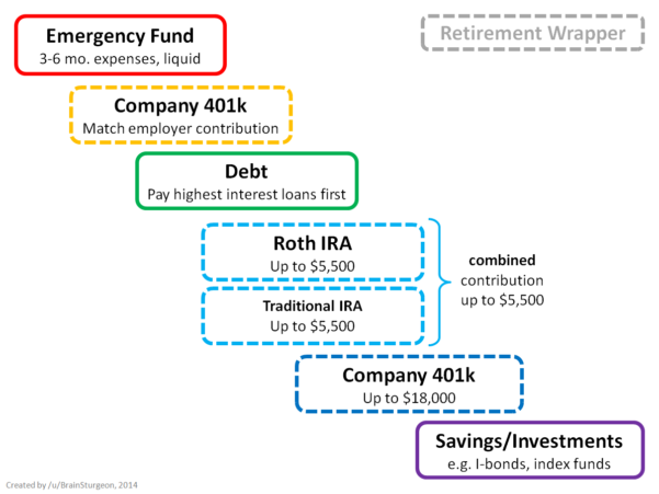 Retirement Spreadsheet Reddit Throughout How To Prioritize Spending Your Money  A Flowchart Redesigned