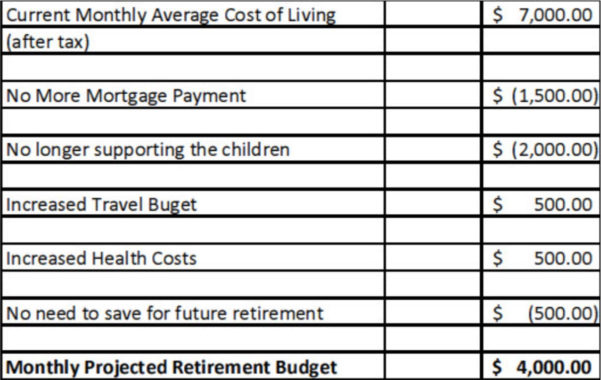 Retirement Staking Plan Spreadsheet Within The Ultimate Money Guide To Plan Your Own Retirement  Wealth Pilgrim