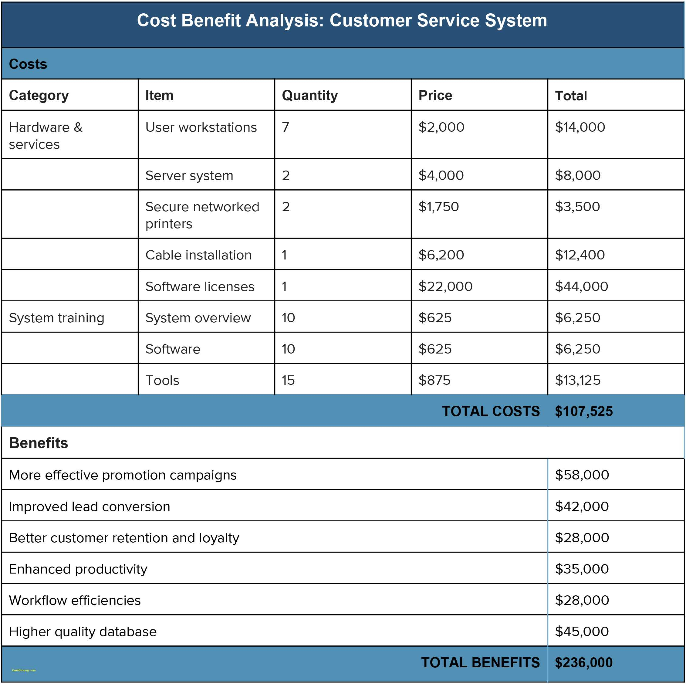 Revenue Cycle Performance Metrics Spreadsheet 03012010 Xls For Revenue Cycle Performance Metrics Spreadsheet 03012010 Xls Together