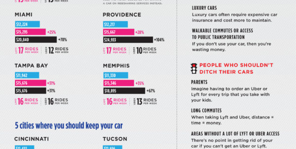 Rideshare Spreadsheet For Cost Of Ridesharing: Should I Use Uber Instead Of A Car?