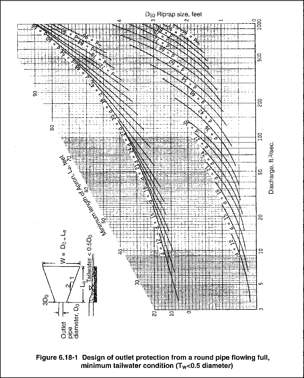 Riprap Sizing Spreadsheet in Sediment Control Practices  Outlet Energy Dissipation  Minnesota